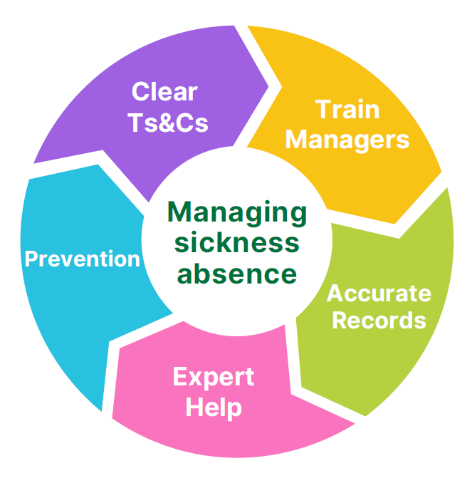 Managing Sickness Wheel